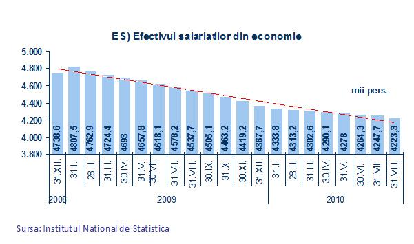 Efectivul salariaţilor din economie