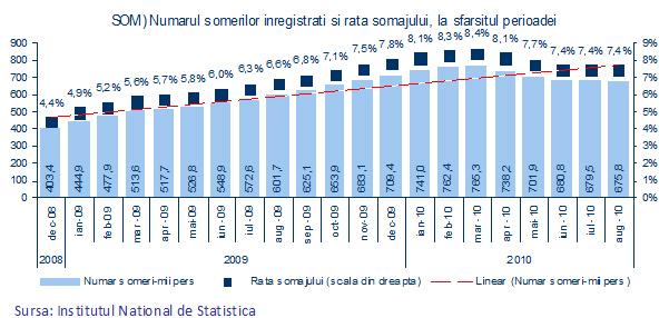 Numărul şomerilor înregistraţi şi rata şomajului